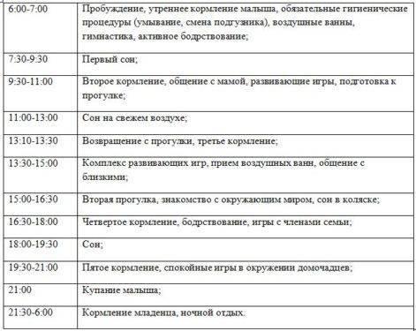 Режим дня в 1год и 7 месяцев и сон - запись пользователя незабудка (id1467887) в сообществе воспитание, психология - от года до трех в категории всё о сне - babyblog.ru