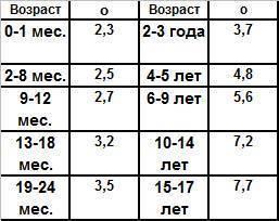 Таблица изменения роста и веса ребенка от 1 года до 3 лет