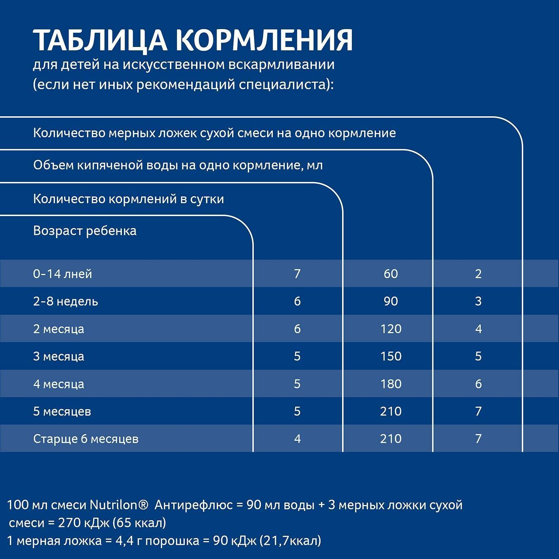 Сколько смеси должен съедать новорожденный(мамочки, отзовитесь) - сколько грамм съедает новорожденный - запись пользователя tina (id1400247) в сообществе питание новорожденного в категории смеси - когда, сколько, какие - babyblog.ru