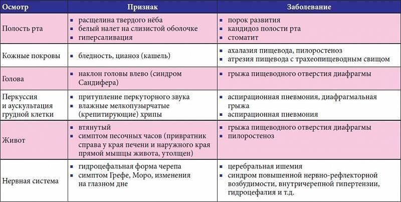 Срыгивания и рвота - как отличить рвоту от срыгивания у грудничка - запись пользователя лилия (lilu2k) в сообществе здоровье новорожденных в категории срыгивание - babyblog.ru