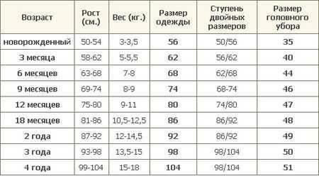 Таблица размеров ноги в сантиметрах. размер ноги ребенка в сантиметрах: таблица по возрасту