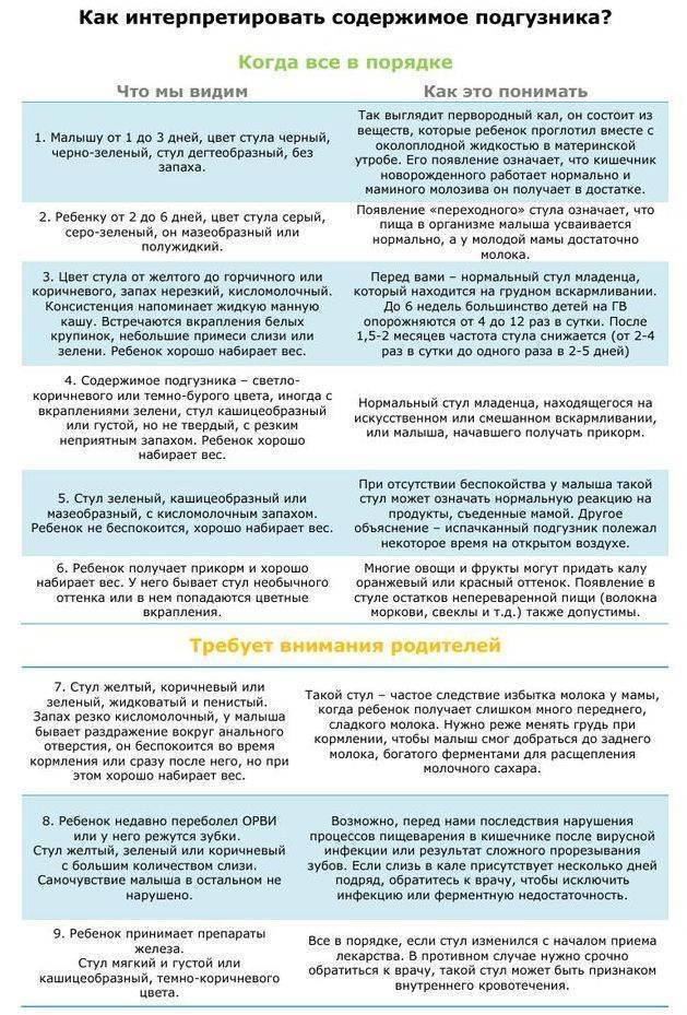 Причины и лечение желтого поноса у ребенка