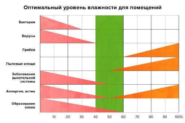 Оптимальные значения температуры в комнате новорожденного