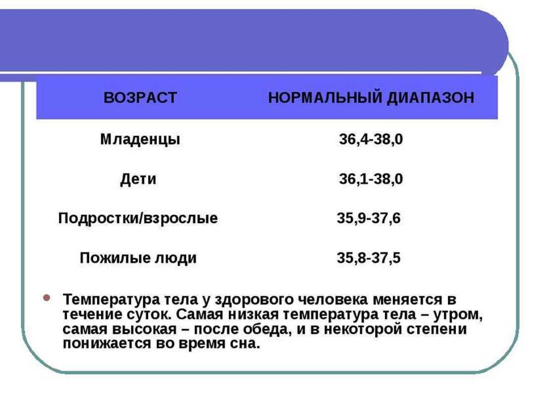 Пониженная и низкая температура тела: 36, 35, 34, 33°с