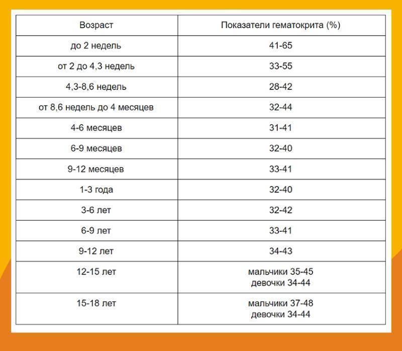 Расшифровка анализа крови ребенка 2 лет биохимия
