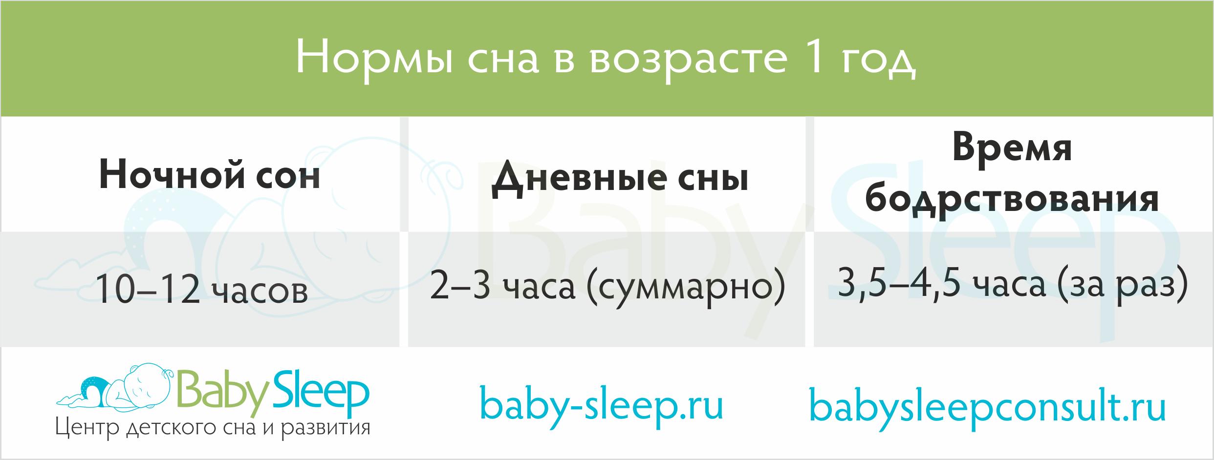 Специфика сна у детей от 0 до 12 месяцев
