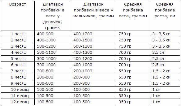 Прибавка веса к 1 месяцу. - запись пользователя mahe (id1144589) в сообществе здоровье новорожденных в категории разное - babyblog.ru