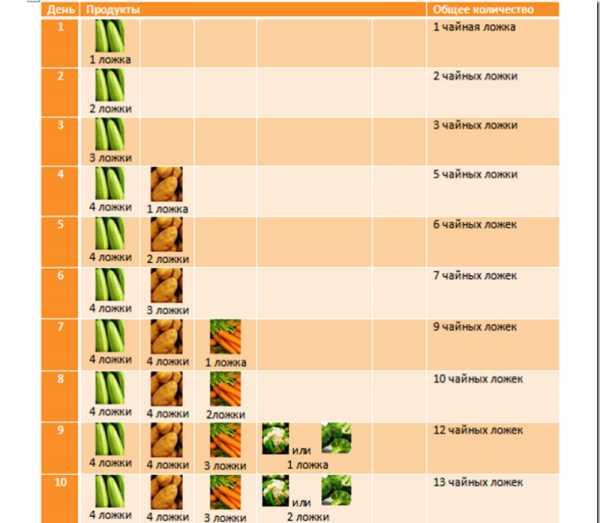Как вводить первый прикорм в 5 месяцев при грудном вскармливании: меню