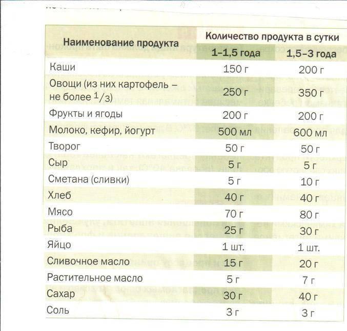 Сколько за кормление должен съедать малыш в 3-4 недели?!! - запись пользователя monika-d (id1612299) в сообществе питание новорожденного в категории вопросы по гв - babyblog.ru