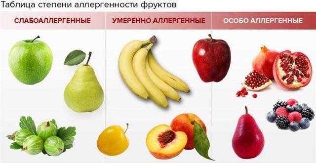 Какие фрукты можно при грудном вскармливании: список при гв в 1, 2 месяц