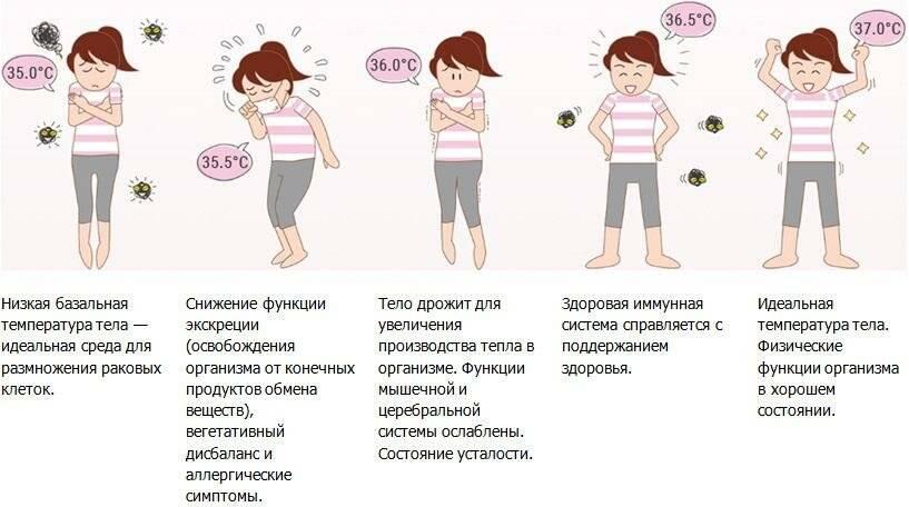 Низкая температура у ребенка после болезни: причины, угроза, рекомендации. низкая температура у маленького ребёнка