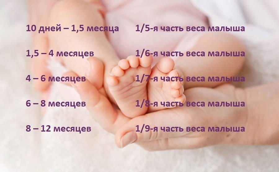 Меню ребенка на неделю (1,1 год)