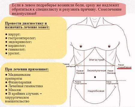 Какая грозит организму опасность, если болит левый бок под ребрами после еды?