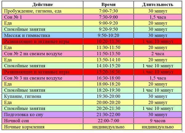 Наш примерный режим дня в 3,5 месяца - запись пользователя наталья (b14page) в сообществе развитие от рождения до года в категории режим дня - babyblog.ru