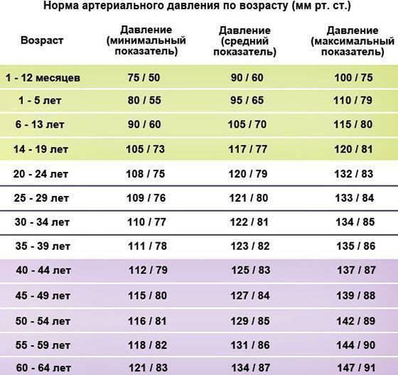 Давление у детей: значения нормы, что делать при повышенных или пониженных значениях, какое должно быть в 5, 6, 8, 9, 10, 11, 12 лет, таблица по возрасту артериального давления