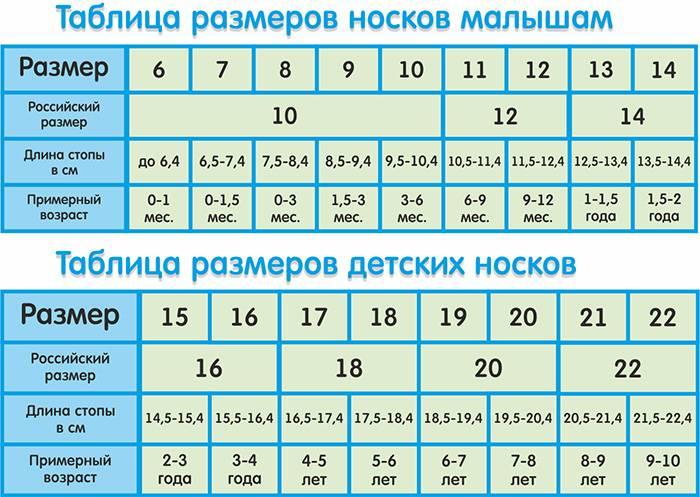 Детская одежда: таблицы размеров по возрастам, росту и параметрам