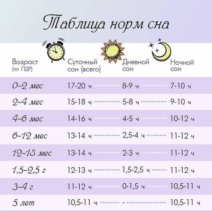 Сколько должен спать ребенок в 1 месяц?