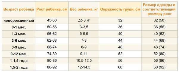 Как определить размер ноги ребенка по возрасту и выбрать ему обувь