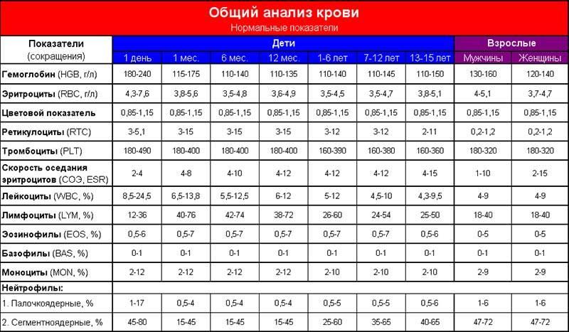 Общий анализ крови у детей. норма и расшифровка результатов