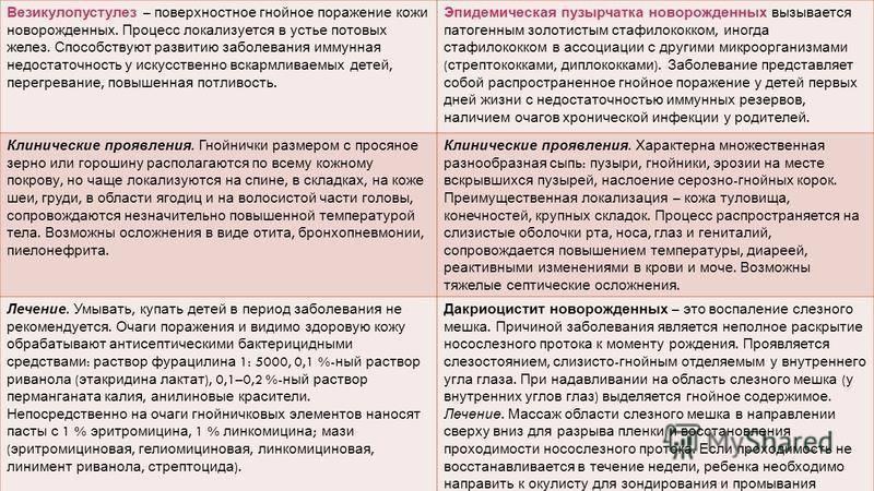 Глава 31. послеродовые гнойно-септические заболевания