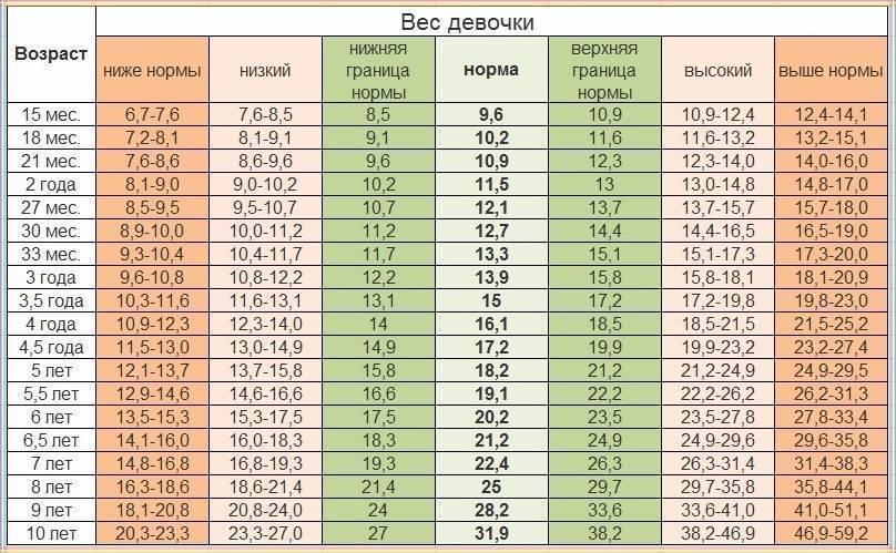 Нормальный вес и рост ребенка ввозрасте 6месяцев