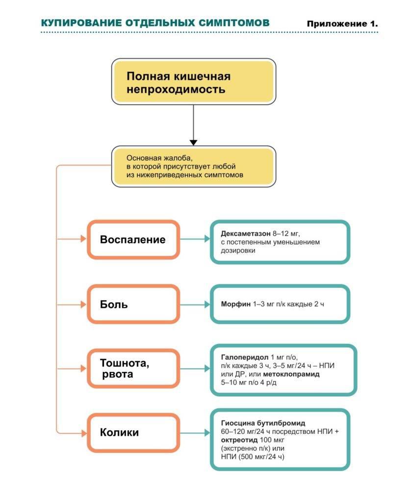 Непроходимость кишечника у новорожденных операция последствия