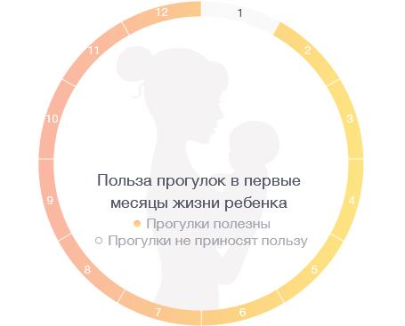 Сколько гулять с 2месячным ребенком  зимой.