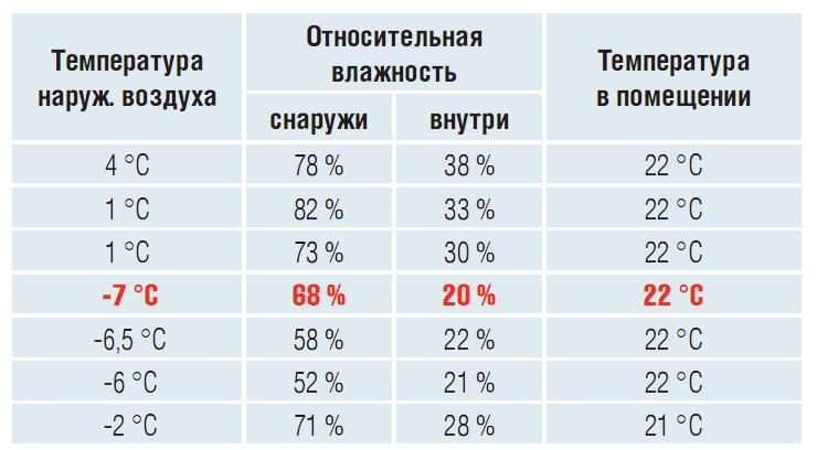 Температура и влажность - запись пользователя katusha (bonmot) в дневнике - babyblog.ru