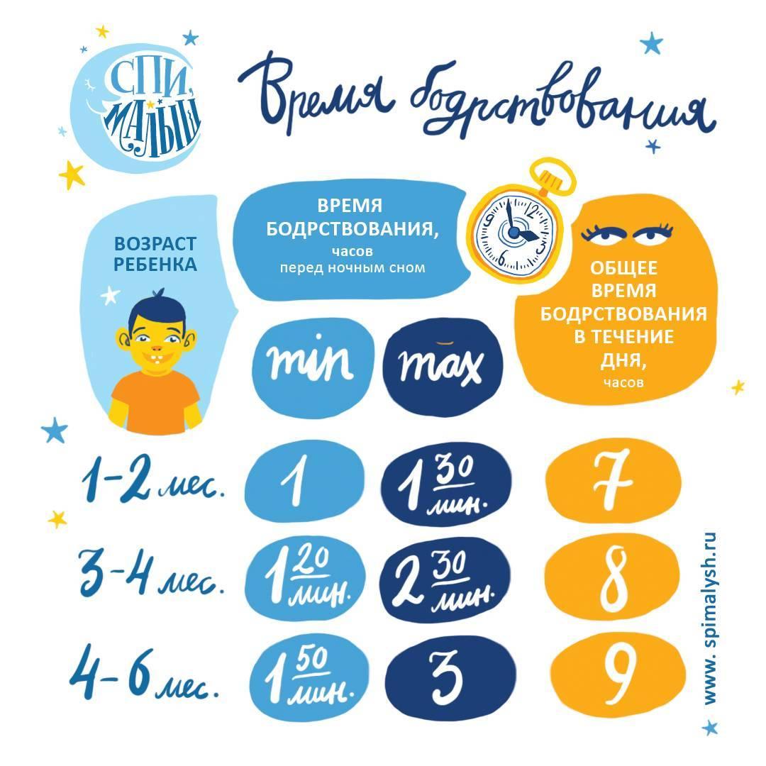Каким должен быть режим сна ребенка до года по месяцам 2020