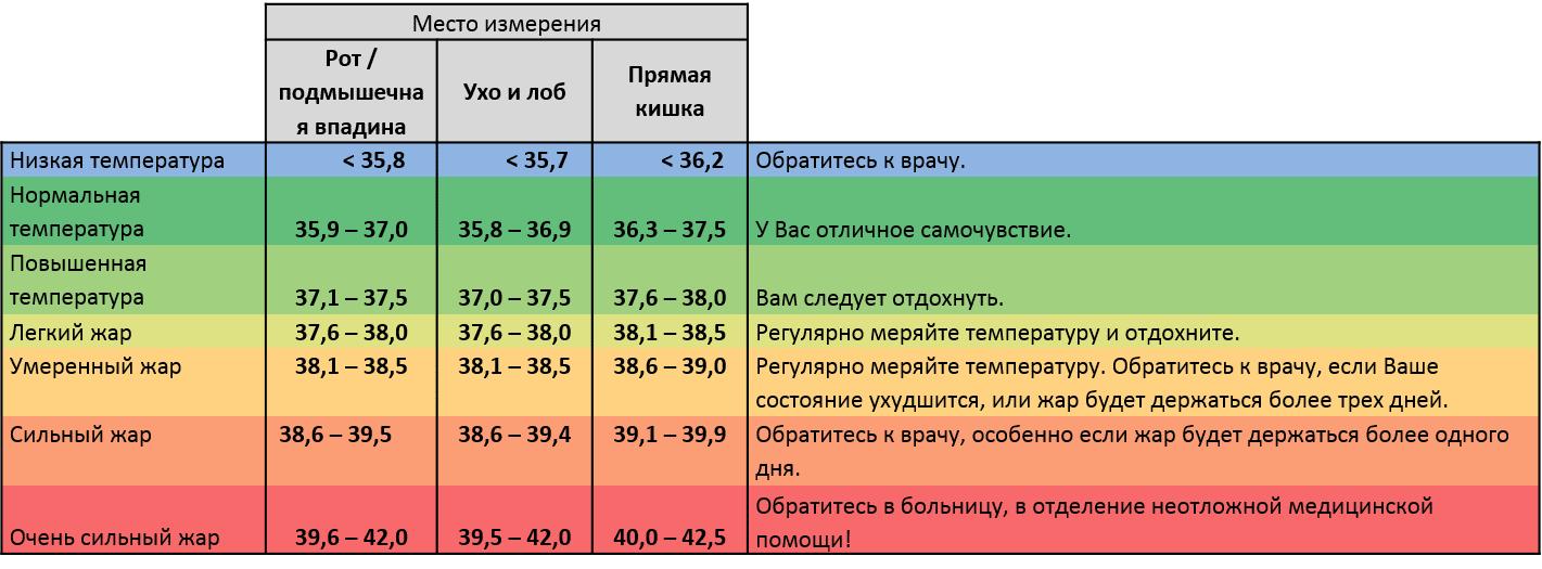 Какая нормальная температура у месячного ребенка: особенности измерения