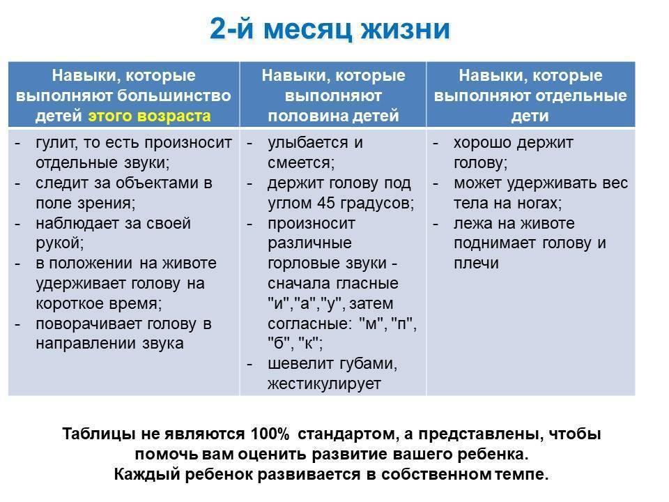 Что должен уметь ребенок в 1 месяц: развитие новорожденного в первый месяц жизни / mama66.ru