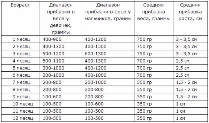 Плохо прибавляем в весе - ребенок мало прибавляет в весе - запись пользователя юля (ulya19821) в сообществе здоровье новорожденных - babyblog.ru