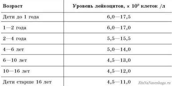 Лейкоциты у детей: норма, повышены, понижены