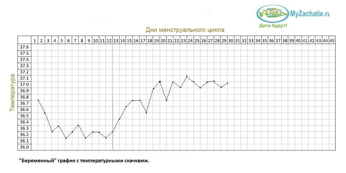 До какого возраста температура 37,5 считается нормой? - нормальная температура у ребенка до года - запись пользователя anya (kisyuk) в сообществе здоровье новорожденных в категории простудные заболевания - babyblog.ru