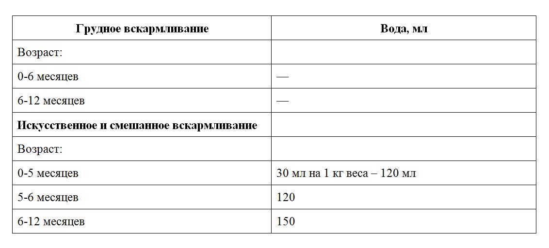 Очень много пьет воды((( - запись пользователя ирина (rfvcrjdf) в сообществе грудное вскармливание в категории допаивание - babyblog.ru