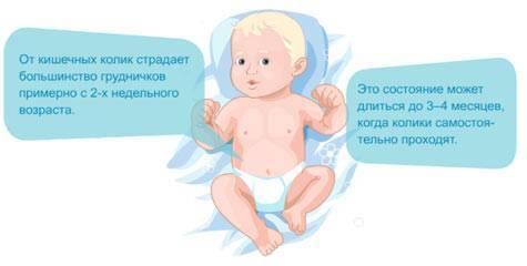 колики у новорожденного: симптомы, причины лечение, профилактика