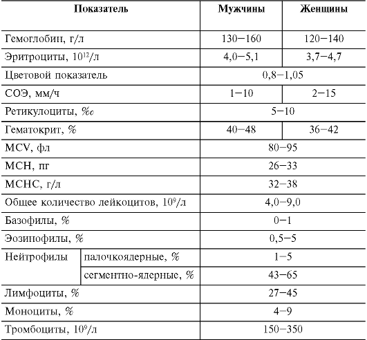 Норма моноцитов в крови у детей, причины пониженного значения у грудничка и детей