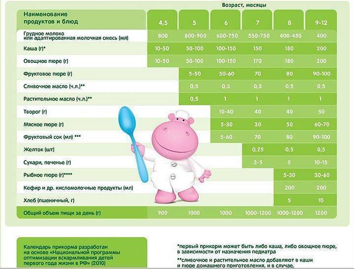 Прикорм ребенка: 30 простых рецептов для детей от 7 месяцев