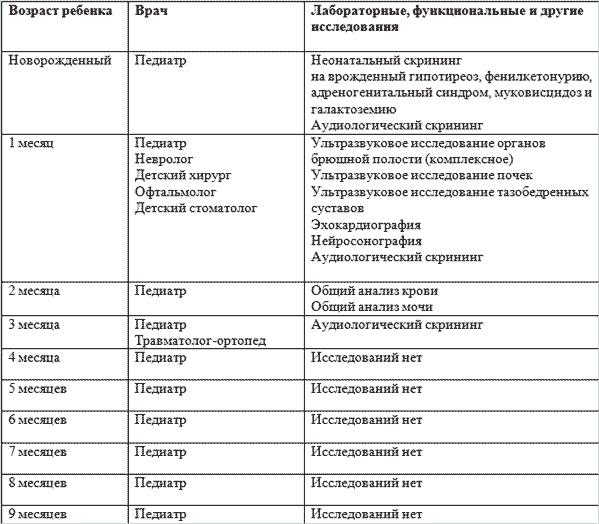 Kakih-vrachei-prohodyat-v-mesyac - запись пользователя иринушка (fillipta) в сообществе здоровье новорожденных в категории посещение врача - babyblog.ru