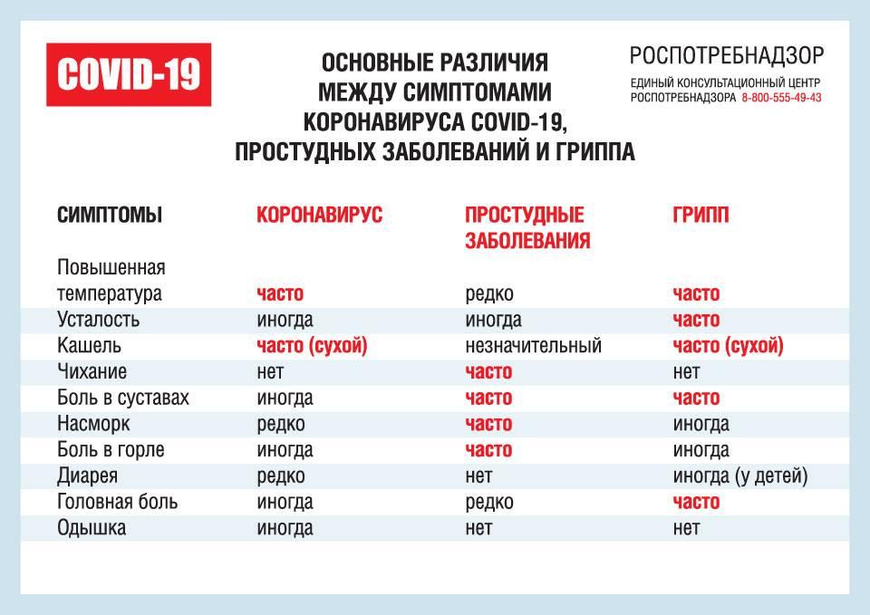 Хрип в горле. - что делать если у новорожденного хрипит горло - запись пользователя нита (nita_u) в дневнике - babyblog.ru