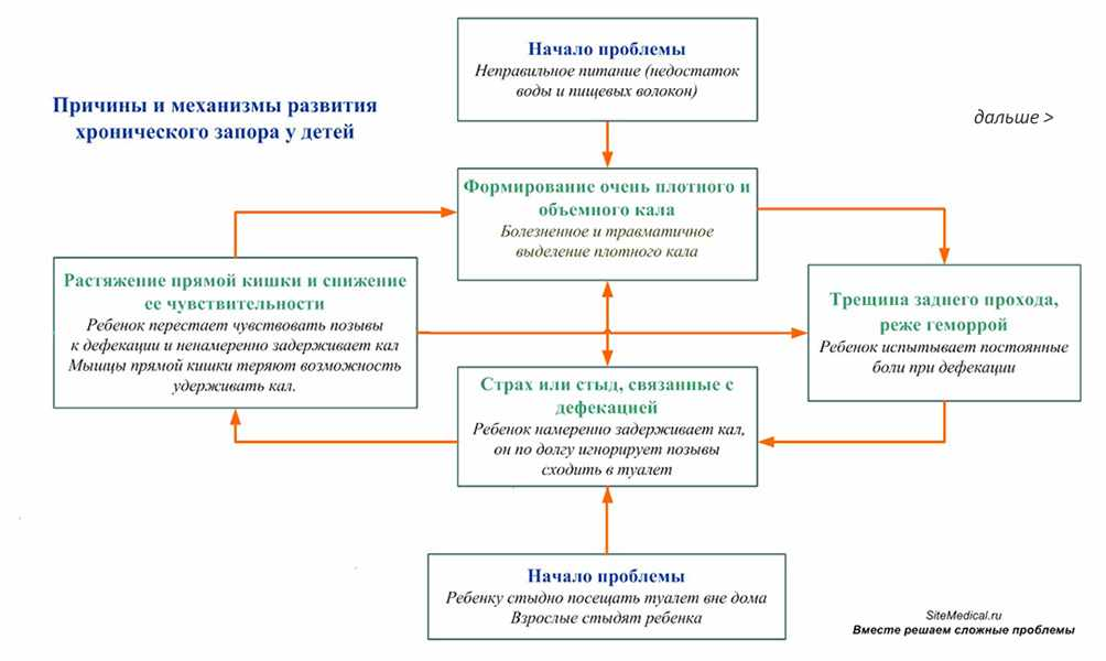 Spazmy-v-zhivote-i-ponos - запись пользователя юля (admin28) в сообществе детские болезни от года до трех в категории все о диарее, отравлении, запоре, рвоте и т.д. - babyblog.ru