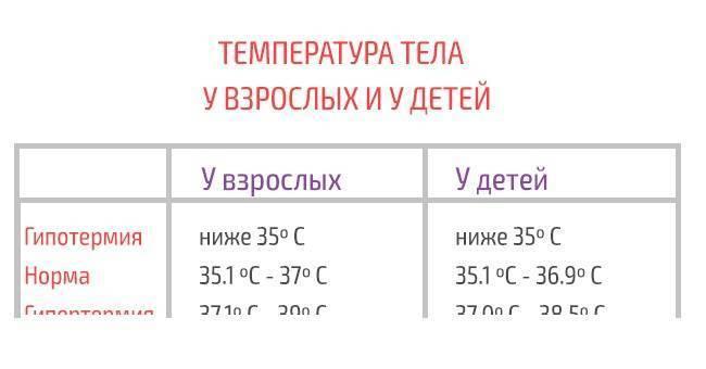 Какая температура должна быть у ребенка в 2 месяца? как спасти ребенка от жара?