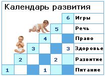 Развитие ребенка в 5 месяцев и скачок роста