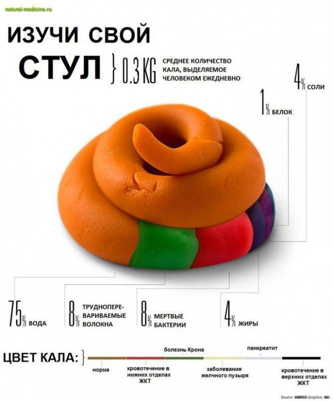 Стул у грудничка на грудном и искусственном вскармливании: какой стул у грудничка считается нормальным?