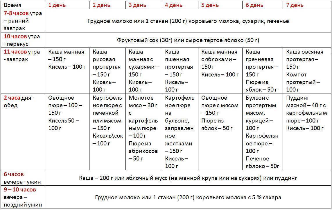 Комаровский - меню ребенка в 10, 11, 12 месяцев: рацион годовалого на неделю с рецептами