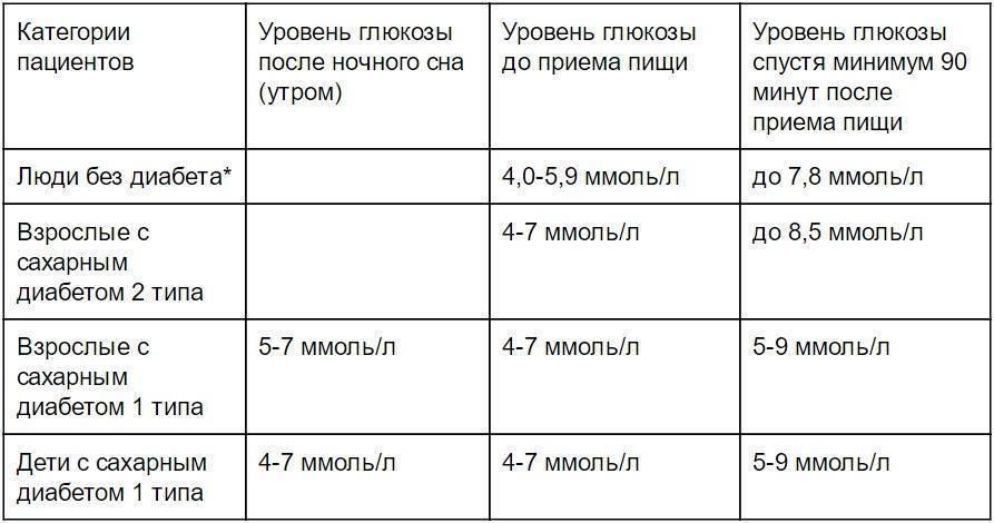 Как сдать анализ крови на сахар грудничку? - запись пользователя любовь (id1770077) в сообществе грудное вскармливание в категории ночные кормления - babyblog.ru
