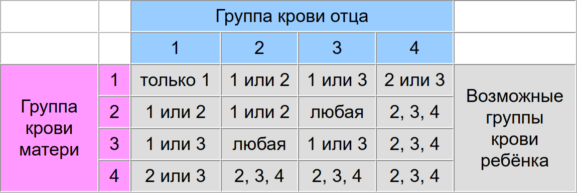 Группа крови ребенка по родителям: таблица, как рассчитать