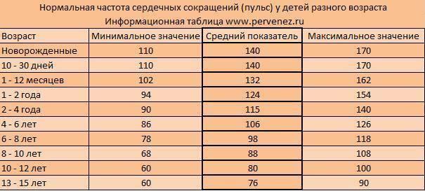 Какое должно быть давление у ребенка 10,11,12 лет и пульс