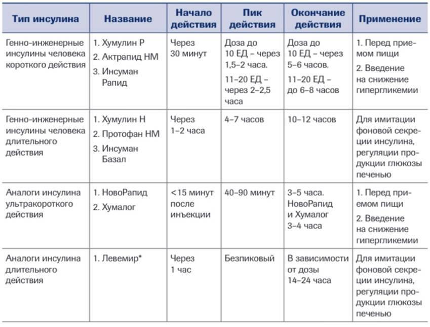 Сахар в крови у новорожденных: низкий, высокий, причины, нормы
