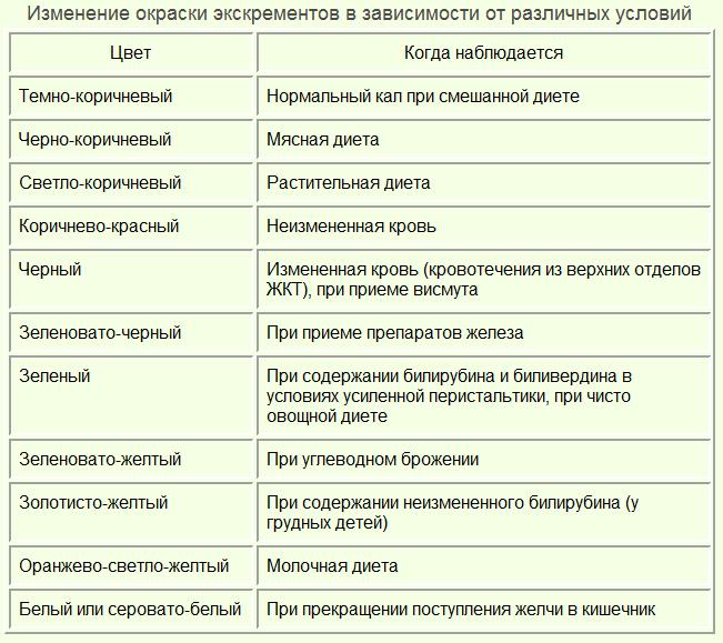 Кальций в кале. положительная реакция на стеркобилин в кале: функции и роль билирубина в организме человека